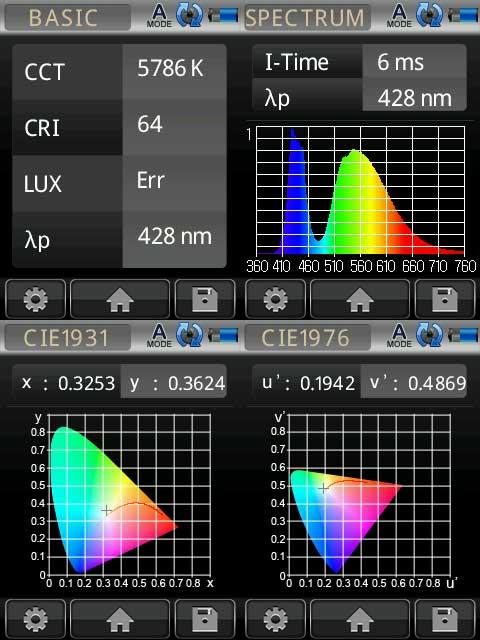 LED at 88W No Lens 120mm away