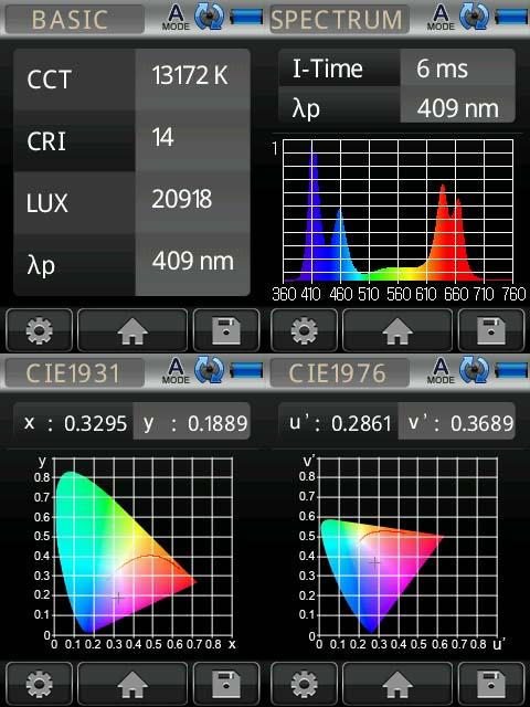 Under 410nm LED