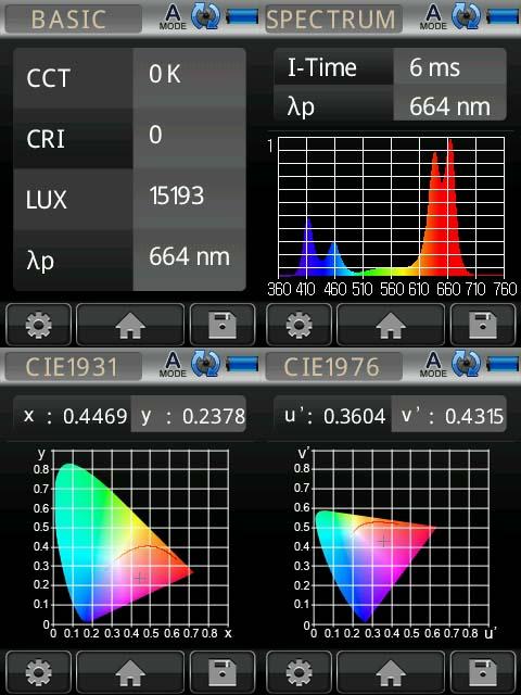 Under 660 nm LED