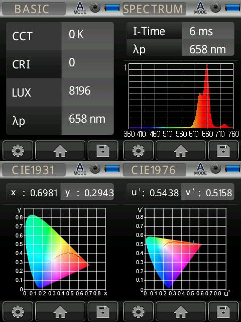 Bloom Spectrum